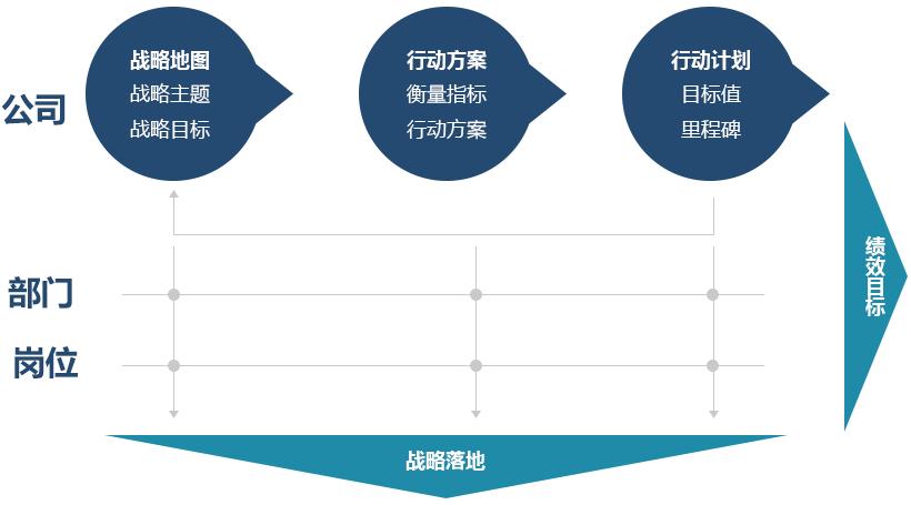 绩效计划的实施过程_绩效激励 - 上海仁略企业管理咨询有限公司
